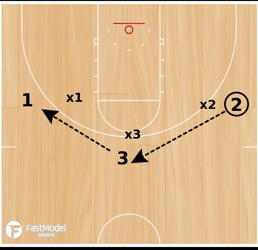 Basketball Play - 3 on 3 on Top (screen away)