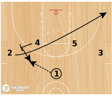 Basketball Play - Play of the Day 07-23-12: 1-4 High 52 DHO