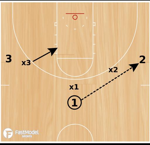 Basketball Play - 3 on 3 on Top (side ball screen)