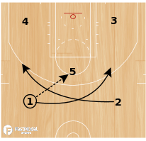 Basketball Play - Play of the Day 12-19-2011: 5 X Option