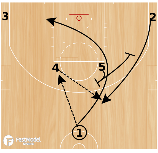 Basketball Play - Horns Down Flare
