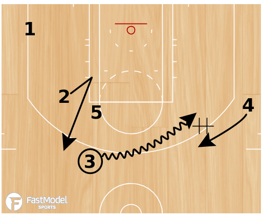Basketball Play - NBA Golden State Warriors:  Dribble Hand-Off  / Pick and Roll Action