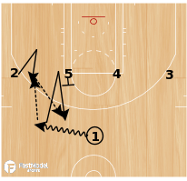 Basketball Play - 1-4 High UCLA Pop