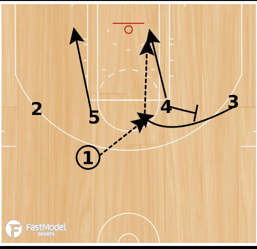 Basketball Play - 1-4 High UCLA Pop