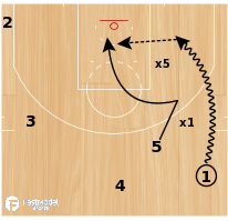"Basketball Play - Dallas Mavericks ""Early Attack vs ICE"""