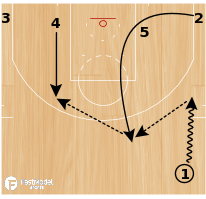 "Basketball Play - NBA Playbook ""Zip Thunder"""