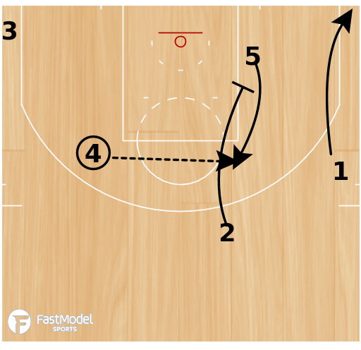 "Basketball Play - NBA Playbook ""Zip Thunder"""