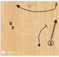 "Basketball Play - NBA Playbook ""Dribble Drag Pindown"""