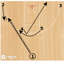 "Basketball Play - New Orleans Pelicans ""2 Up Dribble"""