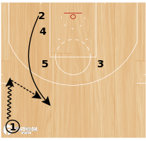 "Basketball Play - Chicago Bulls ""Zipper Elevator"""