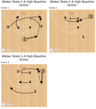 Basketball Play - Weber State 1-4 High Baseline Action