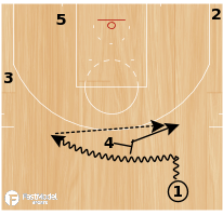 "Basketball Play - Houston Rockets ""Fist Up 2"""