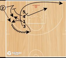 Basketball Play - WOB: Line Down
