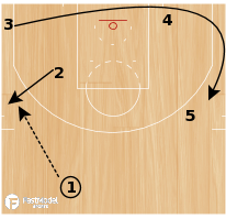 "Basketball Play - Cleveland Cavaliers ""1 Thru Power"""
