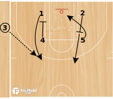 Basketball Play - WOB: Zipper Reverse