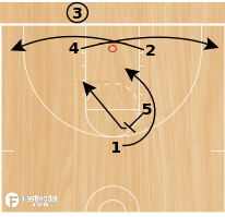 Basketball Play - WOB: 6