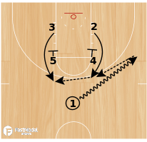 Basketball Play - Cal State Northridge Zipper 1