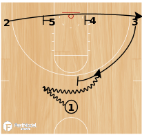 Basketball Play - NC State 1-4 Counter