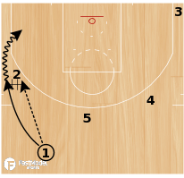 "Basketball Play - Golden State Warriors ""21 Chase"""
