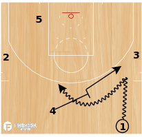"Basketball Play - Golden State Warriors ""Phoenix Ballscreen"""