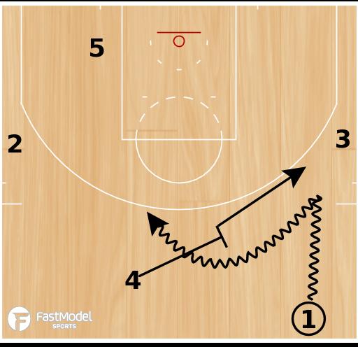 """Basketball Play - Golden State Warriors """"Phoenix Ballscreen"""""""