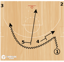 "Basketball Play - Golden State Warriors ""Phoenix Double"""