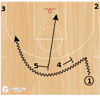 "Basketball Play - Golden State Warriors ""Phoenix Double Away"""