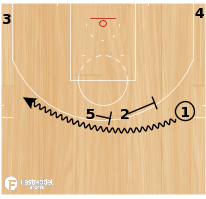 "Basketball Play - Golden State Warriors ""Phoenix Double Wildcat"""