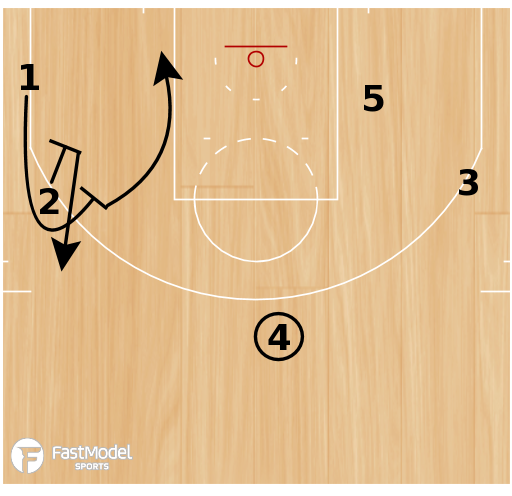 "Basketball Play - Golden State Warriors ""Wing Twist"""