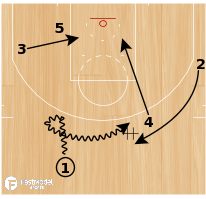 "Basketball Play - Alvin Gentry Phoenix Suns ""Spin Double Rip"""