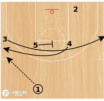 """Basketball Play - Houston Rockets """"Middle ISO"""""""