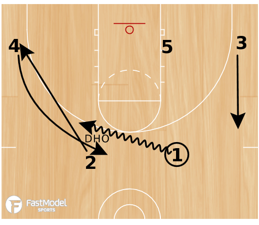 Basketball Play - Play of the Day 07-24-12: DHO Weave