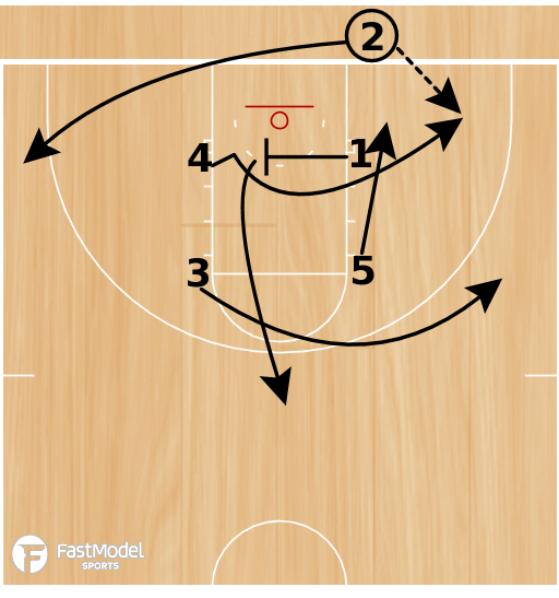 Basketball Play - Houston Baptist BLOB Box 2