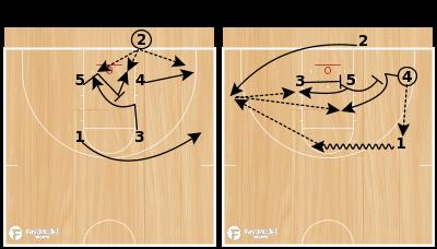 Basketball Play - Houston Baptist BLOB Box 3