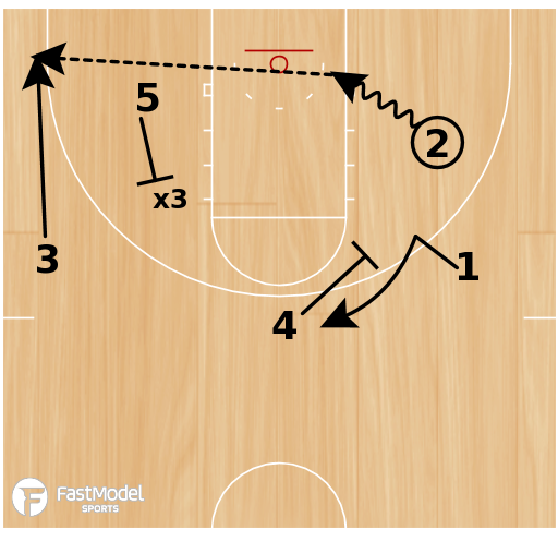 Basketball Play - Nuggets Flare Hammer