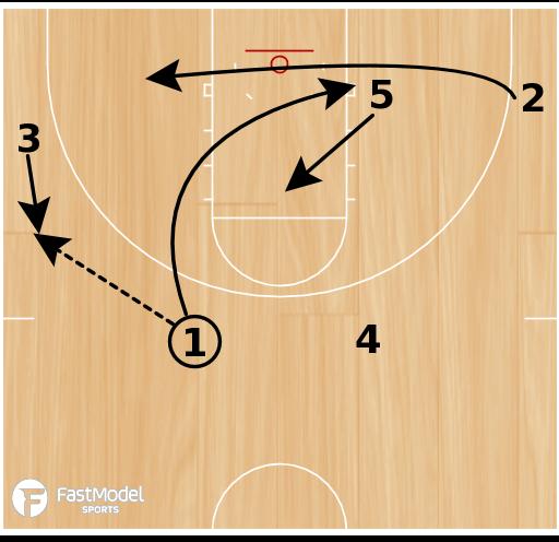 Basketball Play - Nuggets Flex Back Lob