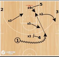 Basketball Play - Sweet 16 NCAA Playbook