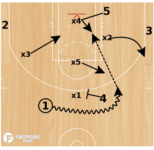 Basketball Play - Sweet 16 NCAA Playbook