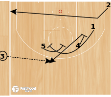 "Basketball Play - Alvin Gentry Phoenix Suns ""EOG Need a 3"""