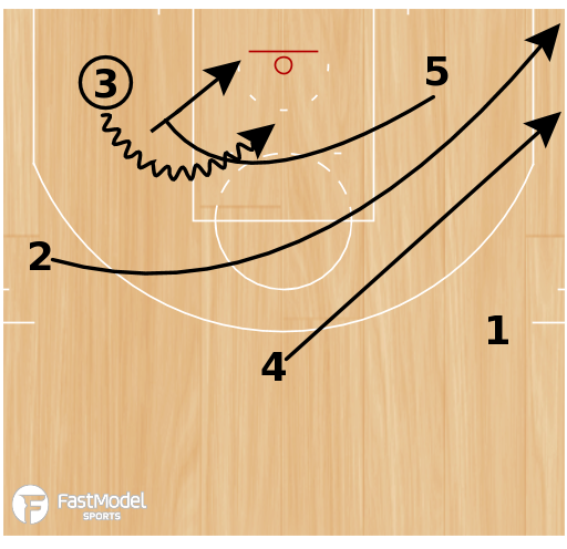 "Basketball Play - Alvin Gentry Phoenix Suns ""3 Down Snug"""