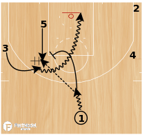 "Basketball Play - Alvin Gentry Phoenix Suns ""Elbow Cyclone"""