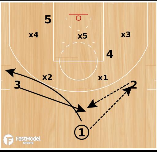 "Basketball Play - Alvin Gentry Phoenix Suns ""Lob vs Zone"""