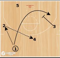 "Basketball Play - Alvin Gentry Phoenix Suns ""Thru Reverse"""