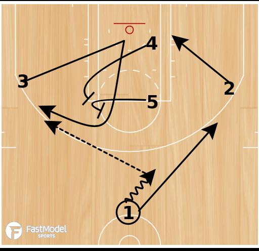 Basketball Play - Step Up Elevator