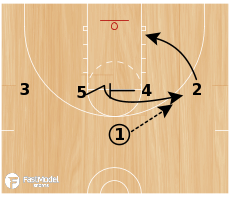 Basketball Play - 1-4 High Zoo
