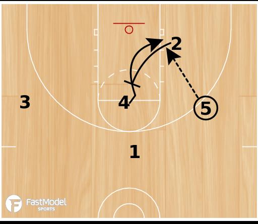 Basketball Play - 1-4 High Zoo