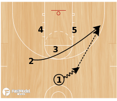 Basketball Play - Play of the Day 07-27-12: Triangle Swing Double