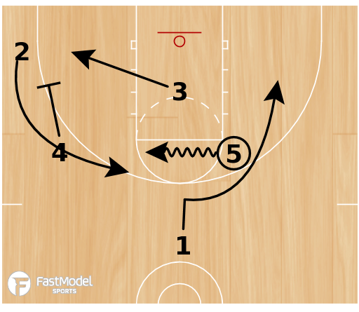 Basketball Play - Play of the Day 07-28-12: 25 Elbow DHO