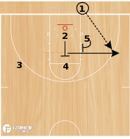 Basketball Play - Up Screen Slip