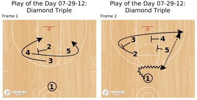 Basketball Play - Play of the Day 07-29-12: Diamond Triple